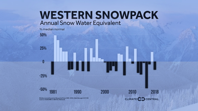 A Check of the Western Snowpack