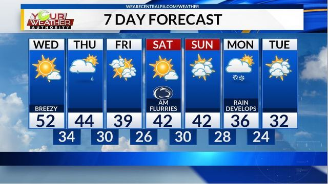 Wednesday Afternoon Weather Forecast, Nov 7th, 2018